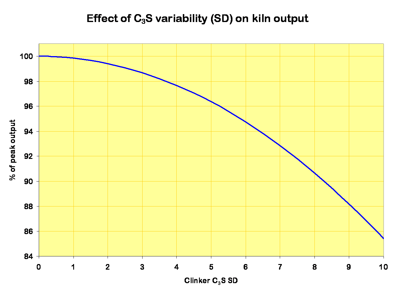 output effect