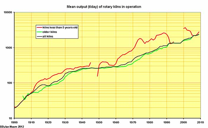 rotary kiln output by age